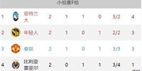 欧冠F组最新积分榜:C罗霸气绝杀拿下三分 亚特兰大高居榜首