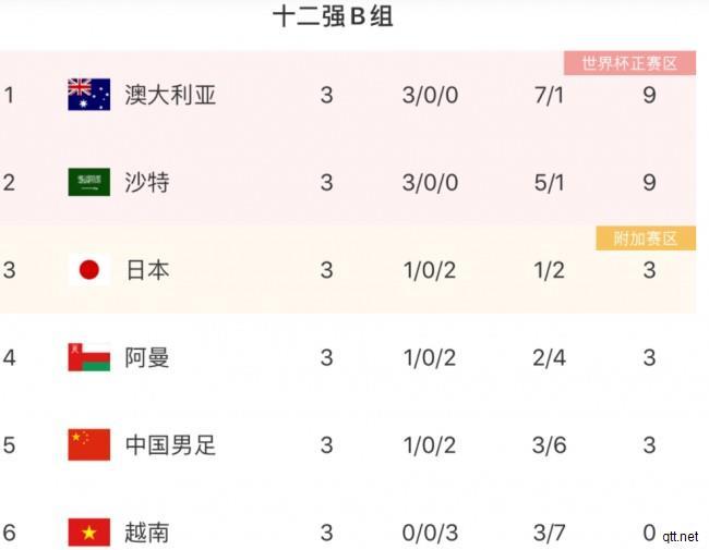 世预赛12强赛最新排名